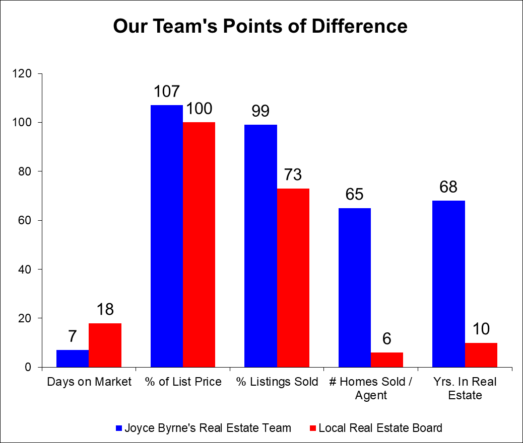 One of Our Teams Points of Difference